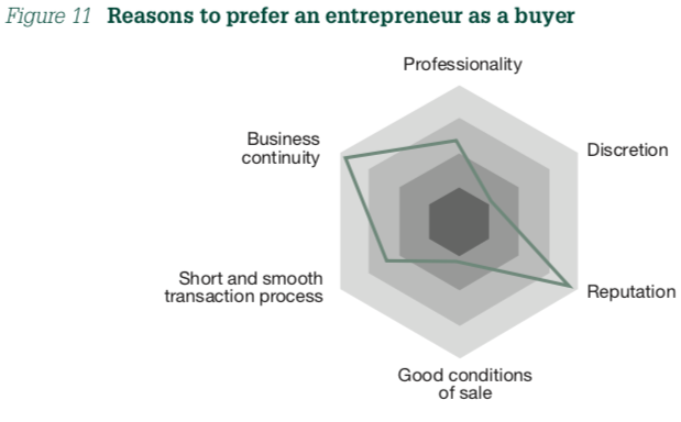 Figure 11 Reasons to prefer an entrepreneur as a buyer