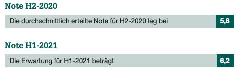 Note H2-2020 und Note H1-2021