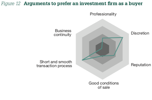 Figure 12  Arguments to prefer an investment firm as a buyer