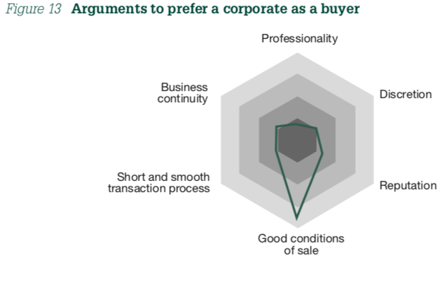 Figure 13 Arguments to prefer a corporate as a buyer