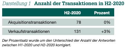 Darstellung 1 Anzahl der Transaktionen in H2-2020