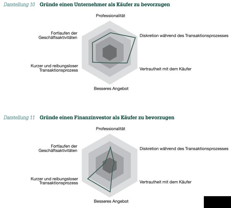 Darstellung 10 Gründe einen Unternehmer als Käufer zu bevorzugen und Darstellung 11 Gründe einen Finanzinvestor als Käufer zu bevorzugen