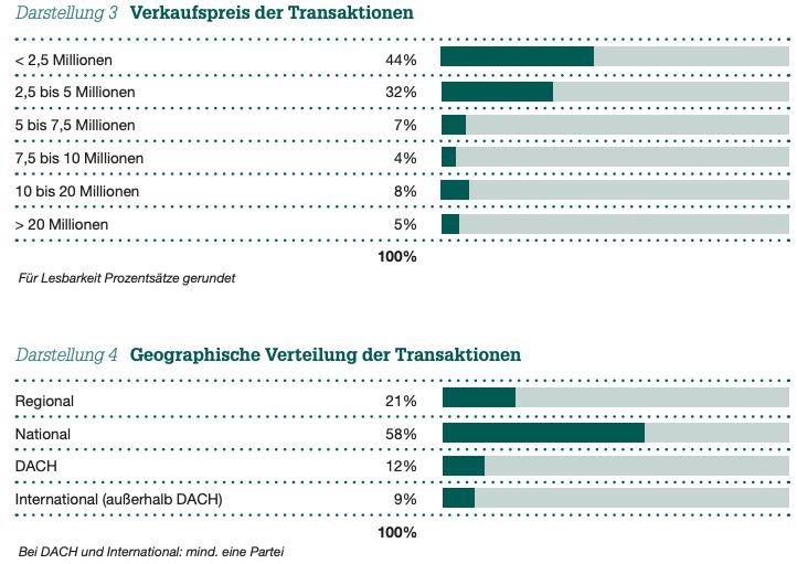 Darstellung 3 Verkaufspreis der Transaktionen und Darstellung 4 Geographische Verteilung der Transaktionen