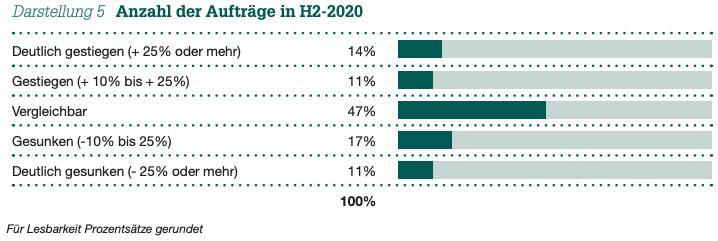 Darstellung 5 Anzahl der Aufträge in H2-2020