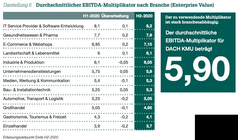 Darstellung 6 Durchschnittlicher EBITDA-Multiplikator nach Branche (Enterprise Value)