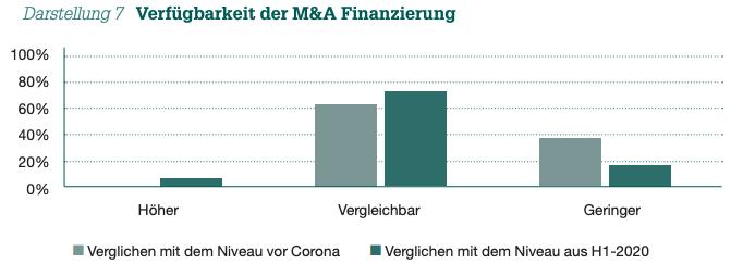 Darstellung 7 Verfügbarkeit der M&A Finanzierung