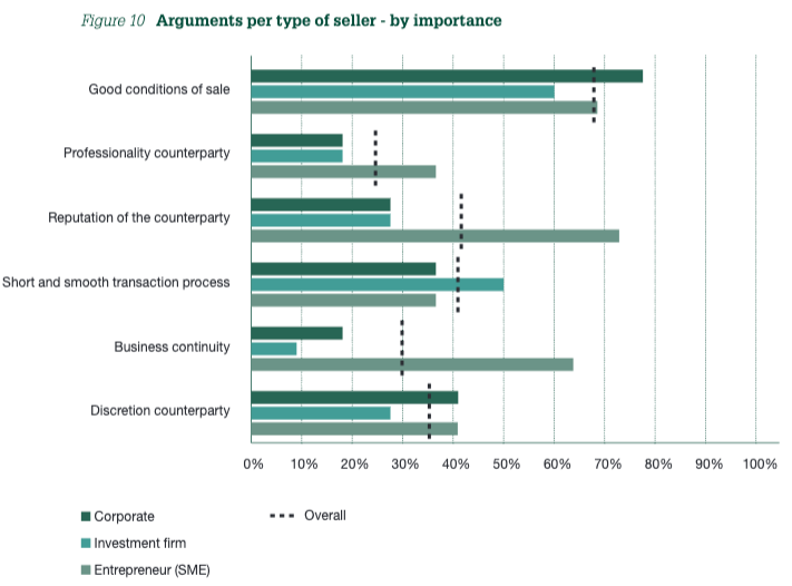 Figure 10 Arguments per type of seller - by importance