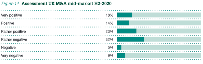 Figure 14 Assessment UK M&A mid-market H2-2020