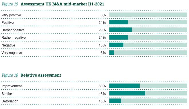 Figure 15   Assessment UK M&A mid-market H1-2021 & Figure 16 Relative assessment
