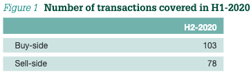 Figure 1 Number of transactions covered in H1-2020