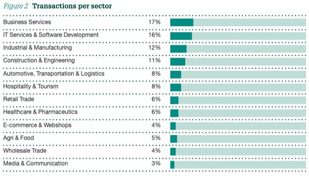 Figure 2 Transactions per sector