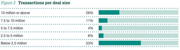 Figure 3 Transactions per deal size