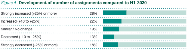 Figure 4  Development of number of assignments compared to H1-2020