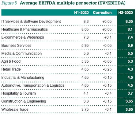 Figure 5 Average EBITDA multiple per sector (EV/EBITDA)