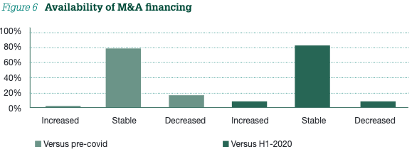 Figure 6 Availability of M&A financing
