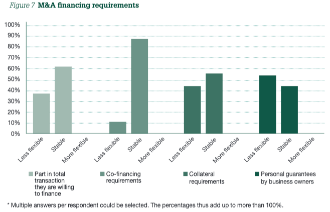 Figure 7 M&A financing requirements