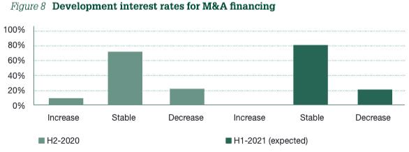 Figure 8 Development interest rates for M&A financing