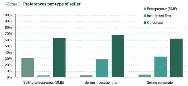 Figure 9 Preferences per type of seller