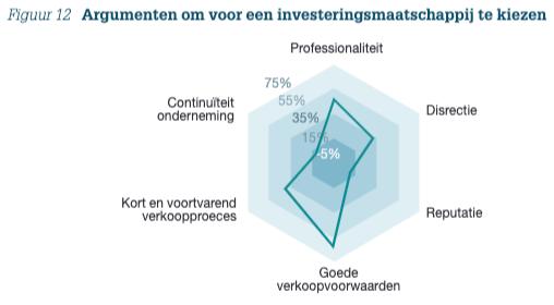Figuur 12: Argumenten om voor een investeringsmaatschappij te kiezen
