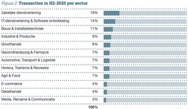 Figuur 2: Transacties in H2-2020 per sector