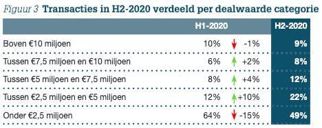 Figuur 3: Transacties in H2-2020 verdeeld per dealwaarde categorie