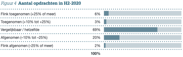 Figuur 4: Aantal opdrachten in H2-2020