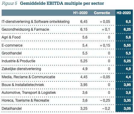 Figuur 5: Gemiddelde EBITDA multiple per sector