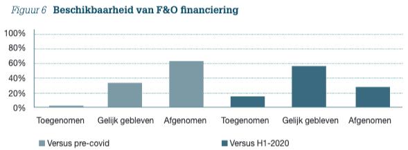Figuur 6: Beschikbaarheid van F&O financiering