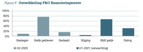 Figuur 8: Ontwikkeling F&O financieringsrente