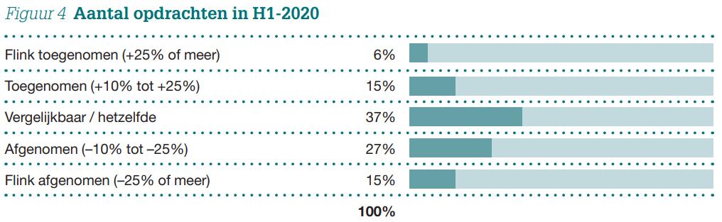 Overname Barometer H1-2020 Figuur 4