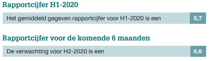 Overname Barometer H1-2020 Figuur 6.2