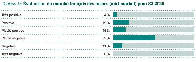 Tableau 15  Évaluation du marché français des fusacs (mid-market) pour S2-2020