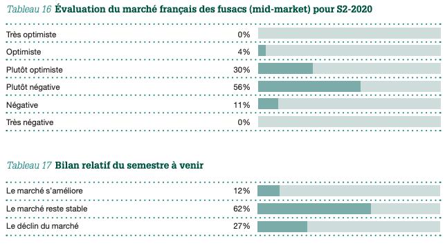 Tableau 16 Évaluation du marché français des fusacs (mid-market) pour S2-2020 et Tableau 17 Bilan relatif du semestre à venir