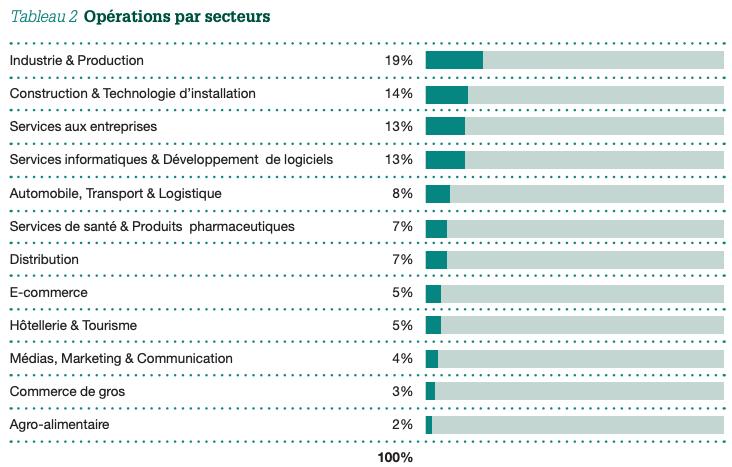 Tableau 2: Opérations par secteurs