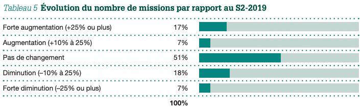 Tableau 5: Évolution du nombre de missions par rapport au S2-2029
