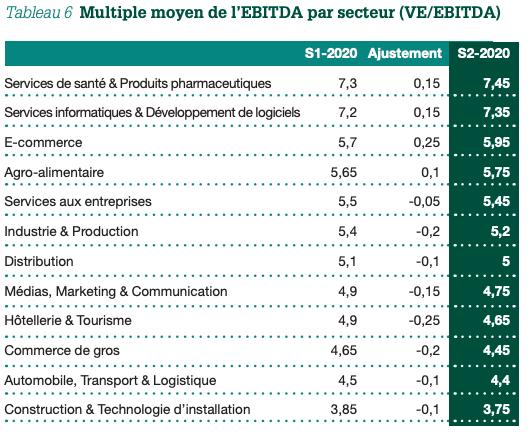 Tableau 6 Multiple moyen de l'EBITDA par secteur (VE/EBITDA) S1-2020 Ajustement S2-20