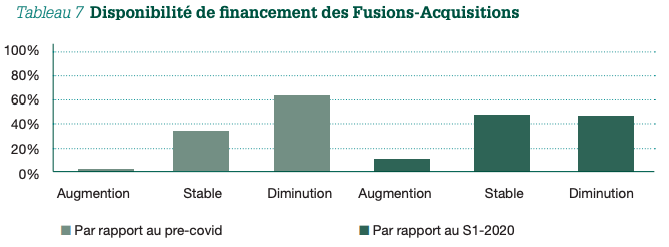 Tableau 7 Disponibilité de financement des Fusions-Acquisitions