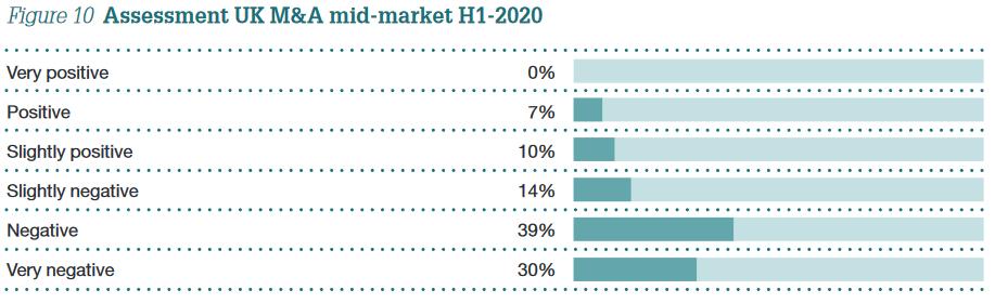 UK Monitor H1 2020 Figure 10