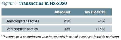 Figuur 1: Transacties in H2-2020