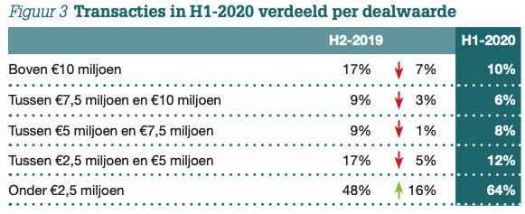 Overname Barometer H1-2020 Figuur 3
