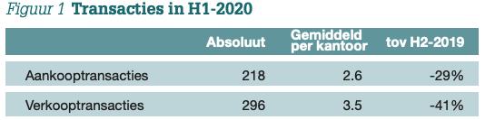Overname Barometer H1-2020 Figuur 1